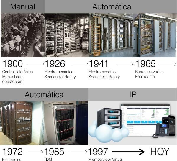 Evolución de las Centrales Telefónicas