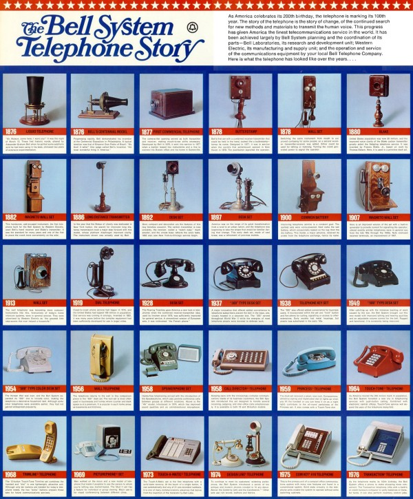 Historia Teléfonos Bell